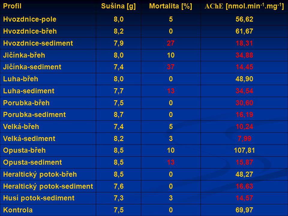 Profil Sušina [g] Mortalita [%] AChE [nmol.min-1.mg-1] Hvozdnice-pole. 8,0. 5. 56,62. Hvozdnice-břeh.